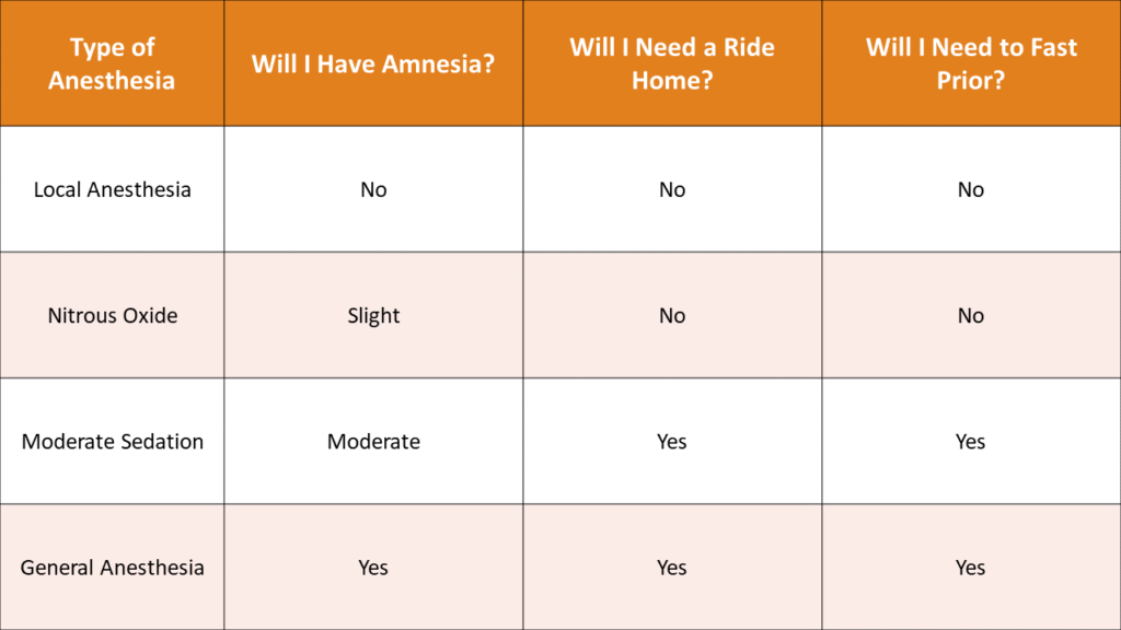 Anesthesia Options Chart